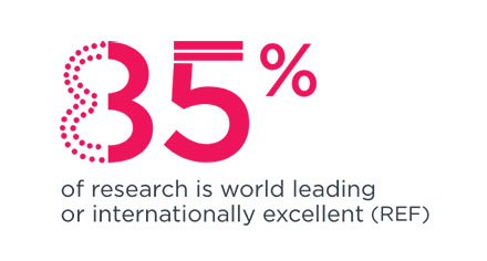 85 per cent of research is world leading or internationally excellent - REF 2014